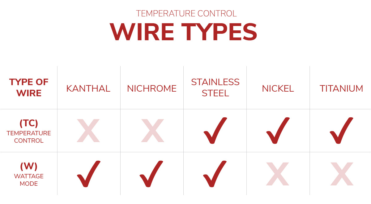 Available vape coil wire types chart