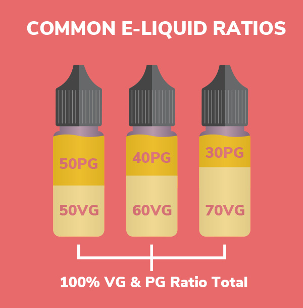 What is in e-liquid ratio?