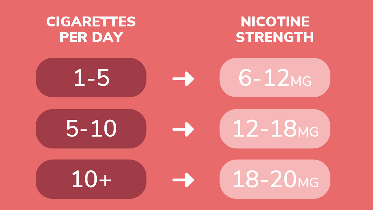 what nicotine strength to use