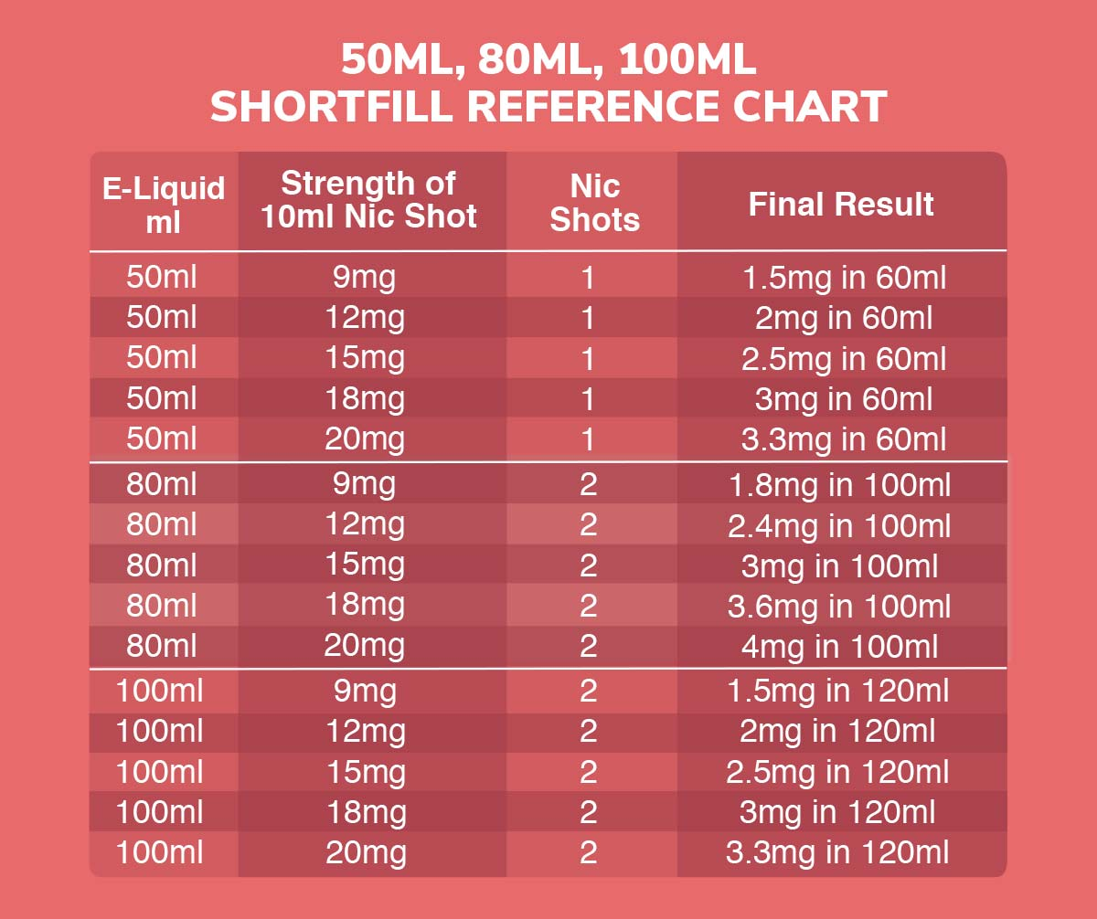Shortfill mixing reference chart