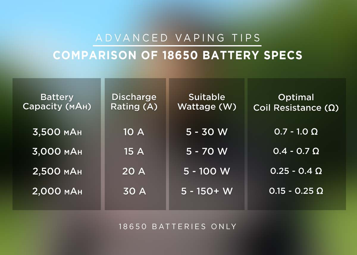 Comparison of 18650 battery specs