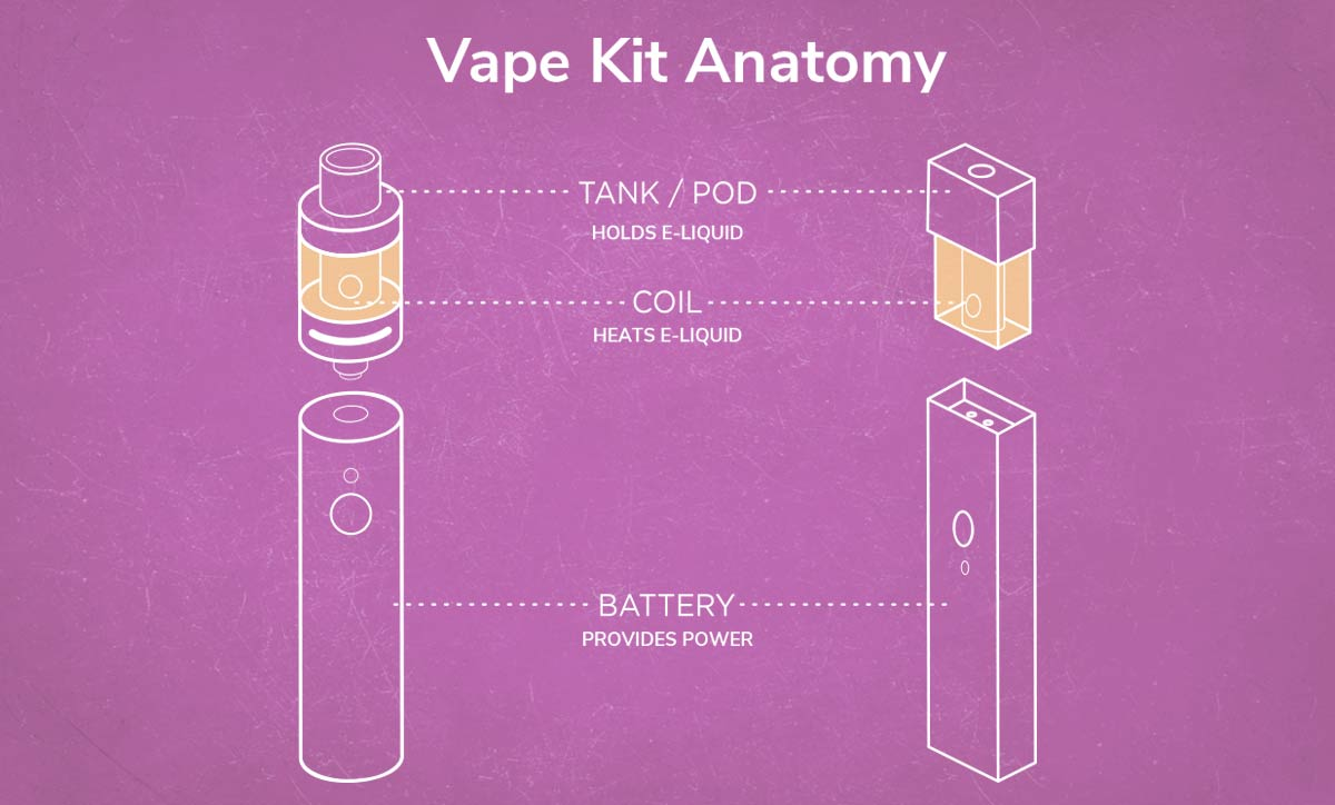 Type of Vape Kits