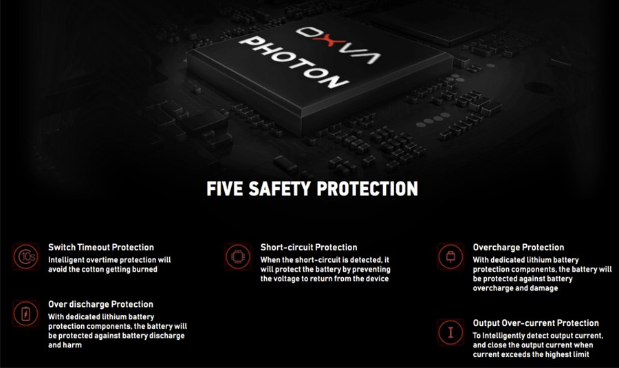 The OXVA X features a Photon chipset which gives access to a range of safety protections including short circuit and overcharge.